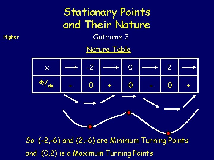 Stationary Points and Their Nature Outcome 3 Higher Nature Table x dy/ dx -2