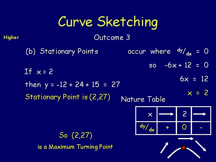Curve Sketching Outcome 3 Higher (b) Stationary Points occur where so If x =