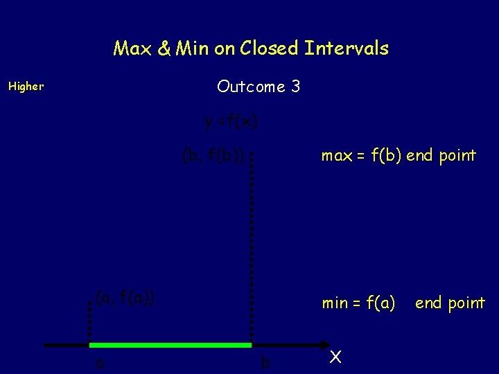 Max & Min on Closed Intervals Outcome 3 Higher y =f(x) (b, f(b)) max