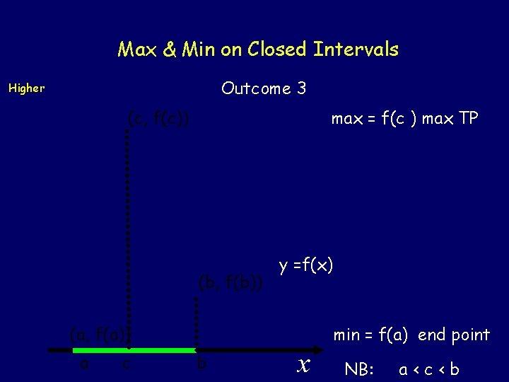 Max & Min on Closed Intervals Outcome 3 Higher (c, f(c)) max = f(c