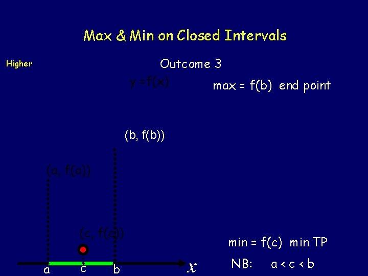 Max & Min on Closed Intervals Outcome 3 y =f(x) max = f(b) end