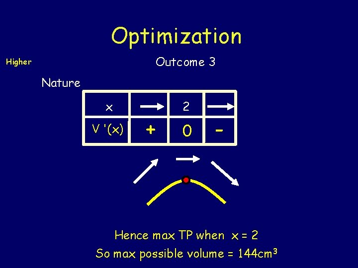 Optimization Outcome 3 Higher Nature x V '(x) + 2 0 - Hence max