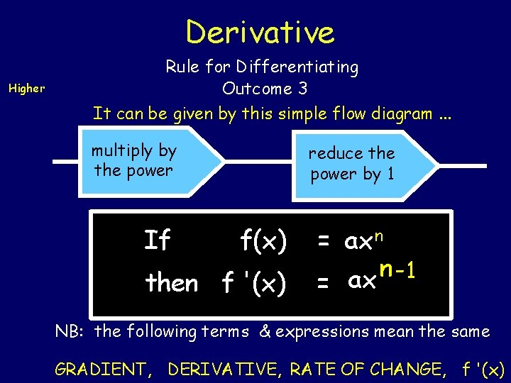 Derivative Higher Rule for Differentiating Outcome 3 It can be given by this simple