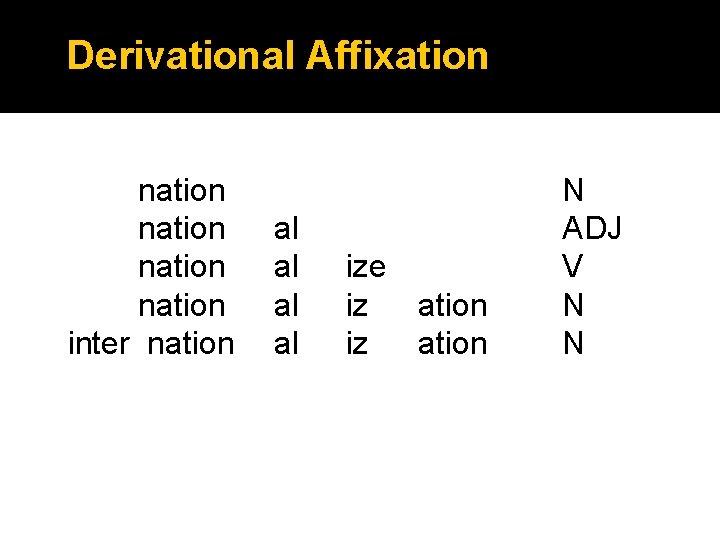 Derivational Affixation nation inter nation al al ize iz ation N ADJ V N
