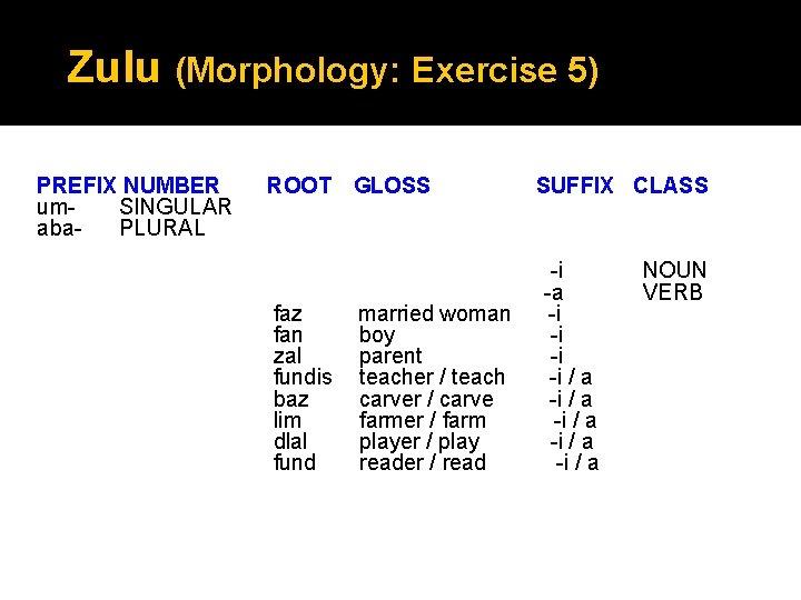 Zulu (Morphology: Exercise 5) PREFIX NUMBER um. SINGULAR aba. PLURAL ROOT GLOSS faz fan