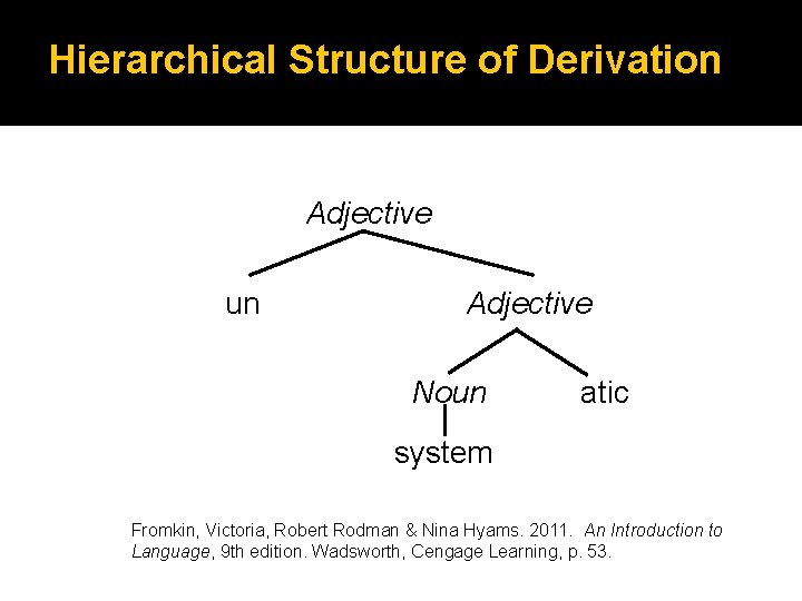 Hierarchical Structure of Derivation Adjective un Adjective Noun atic system Fromkin, Victoria, Robert Rodman