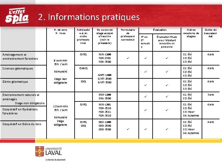 2. Informations pratiques N. de sem N. hres Aménagement et environnement forestiers Sciences géomatiques