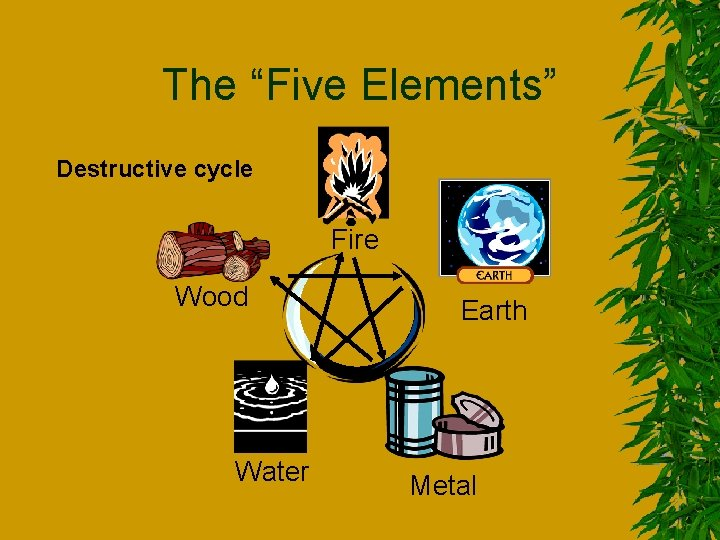 """The """"Five Elements"""" Destructive cycle Fire Wood Water Earth Metal"""