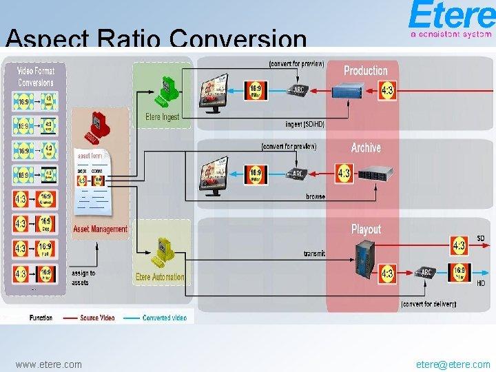 Aspect Ratio Conversion www. etere. com etere@etere. com
