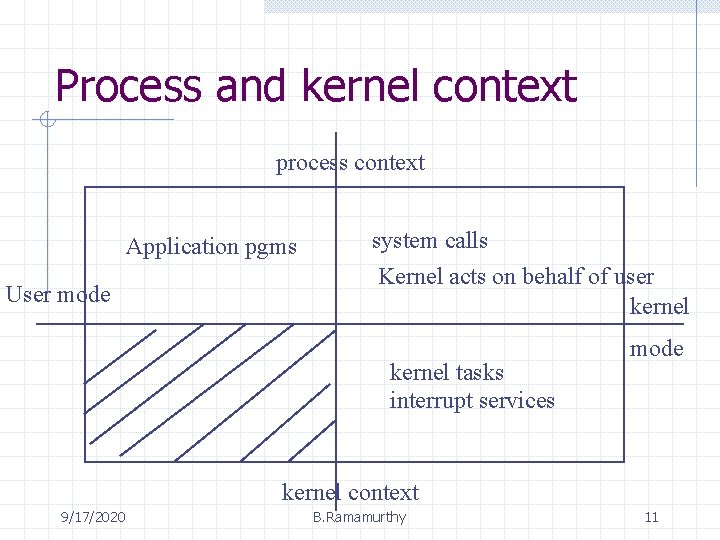 Process and kernel context process context Application pgms User mode system calls Kernel acts