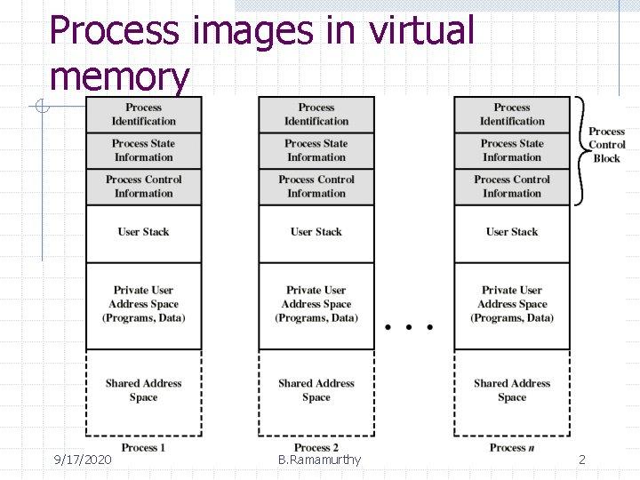 Process images in virtual memory 9/17/2020 B. Ramamurthy 2