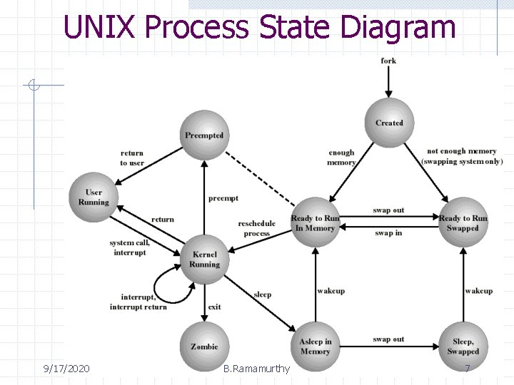 UNIX Process State Diagram 9/17/2020 B. Ramamurthy 7