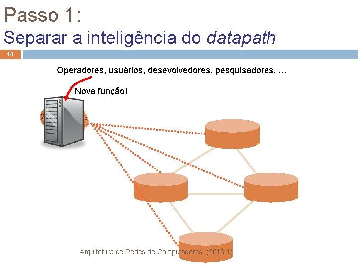 Passo 1: Separar a inteligência do datapath 14 Operadores, usuários, desevolvedores, pesquisadores, … Nova