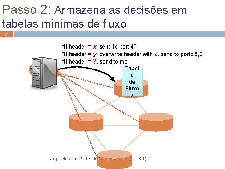"""Passo 2: Armazena as decisões em tabelas mínimas de fluxo 15 """"If header ="""