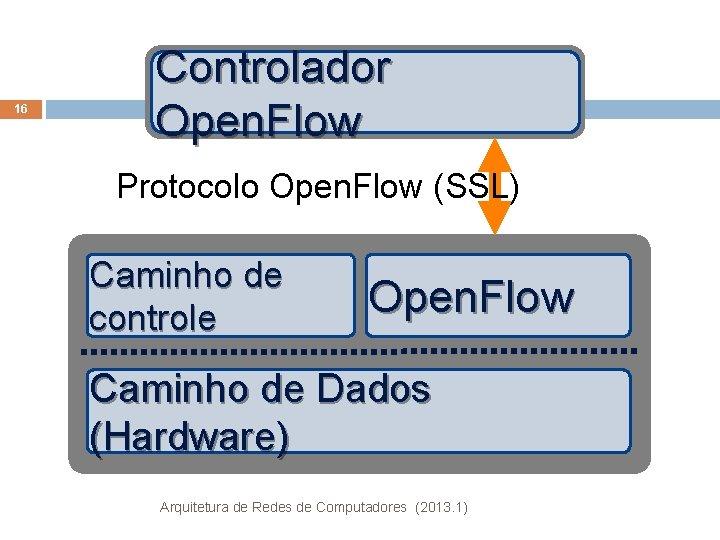 16 Controlador Open. Flow Protocolo Open. Flow (SSL) Caminho de controle Open. Flow Caminho
