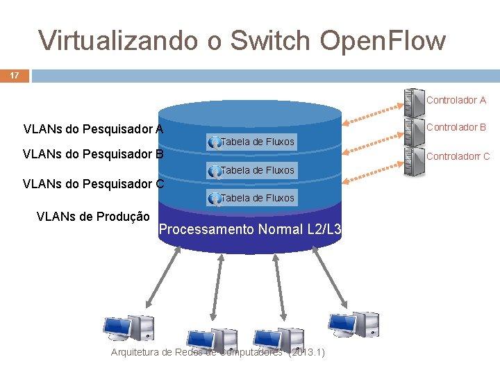 Virtualizando o Switch Open. Flow 17 Controlador A Controlador B VLANs do Pesquisador A