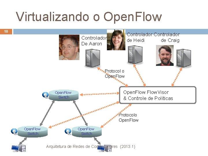 Virtualizando o Open. Flow 18 Controlador de Heidi de Craig Controlador De Aaron Protocol
