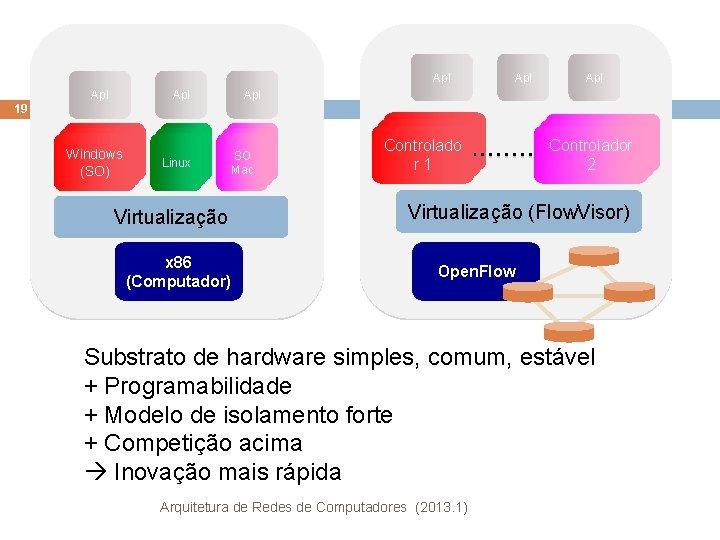 Apl Apl Apl 19 Windows (OS) (SO) Linux Mac SO OS OS Mac Virtualização