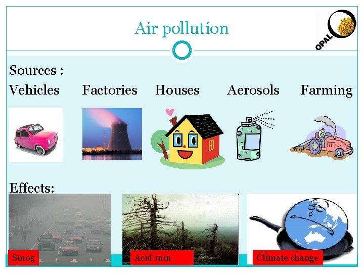 Air pollution Sources : Vehicles Factories Houses Aerosols Farming Effects: Smog Acid rain Climate