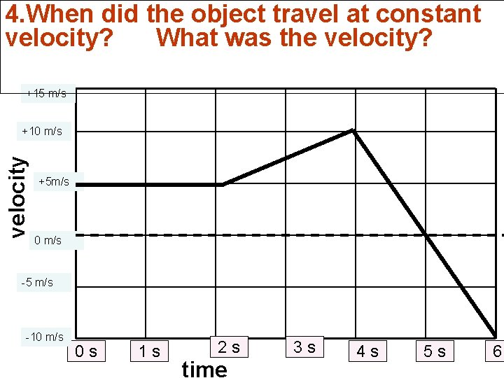 4. When did the object travel at constant velocity? What was the velocity? +15