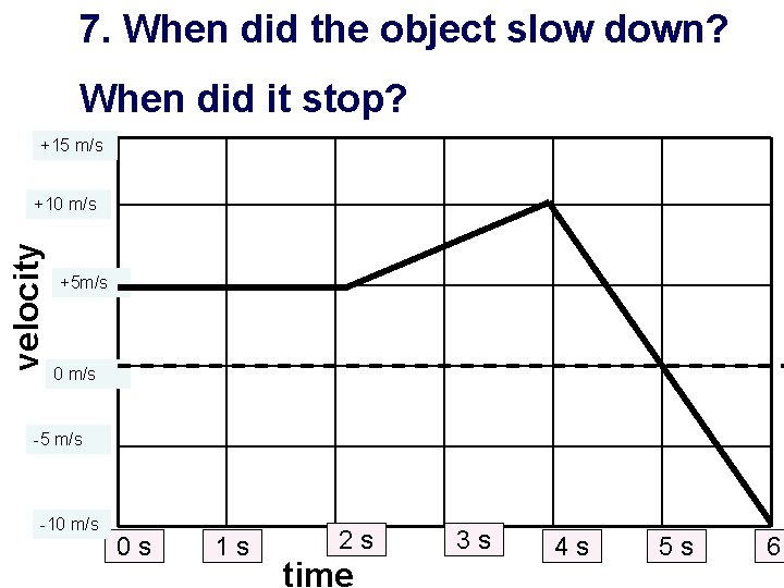 7. When did the object slow down? When did it stop? +15 m/s velocity
