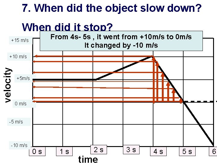 7. When did the object slow down? When did it stop? From 4 s-