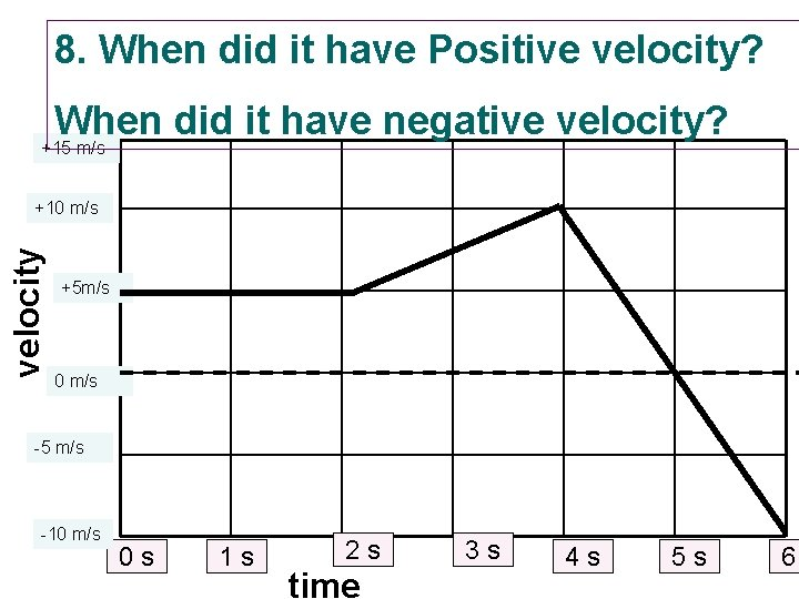 8. When did it have Positive velocity? When did it have negative velocity? +15