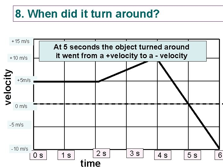 8. When did it turn around? +15 m/s At 5 seconds the object turned