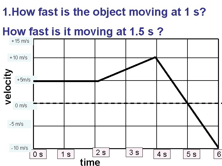 1. How fast is the object moving at 1 s? How fast is it