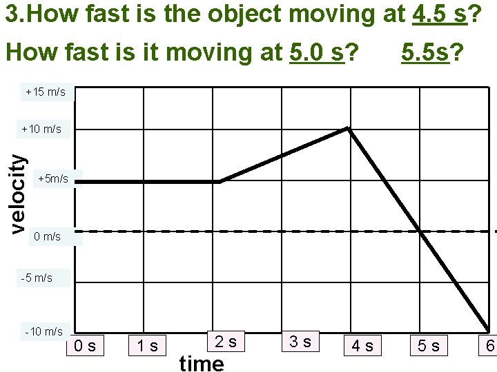 3. How fast is the object moving at 4. 5 s? How fast is