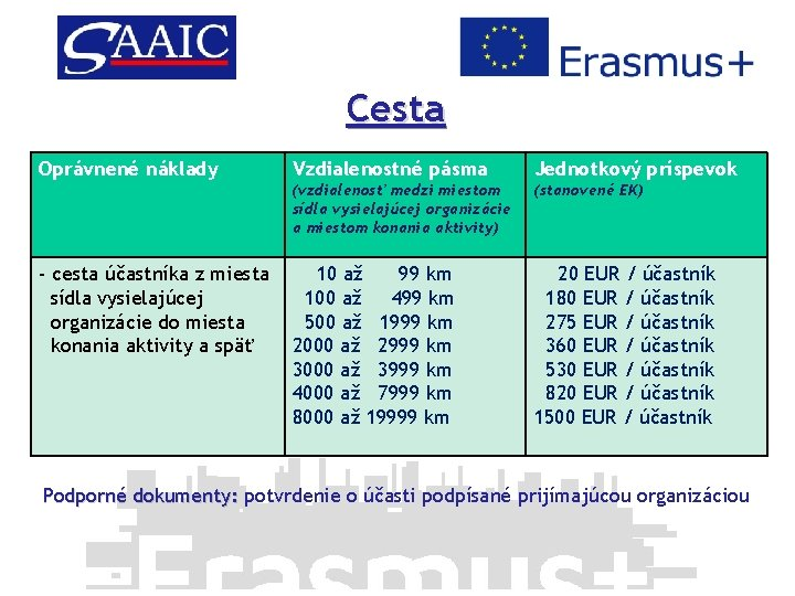 Cesta Oprávnené náklady - cesta účastníka z miesta sídla vysielajúcej organizácie do miesta konania