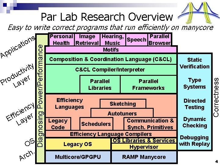 Par Lab Research Overview y t i v ti c u r d o