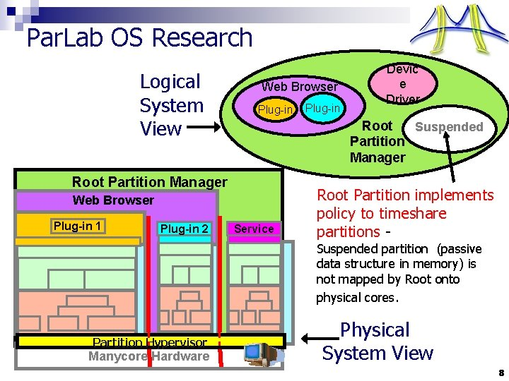 Par. Lab OS Research Logical System View Web Browser Plug-in Root Suspended Partition Manager