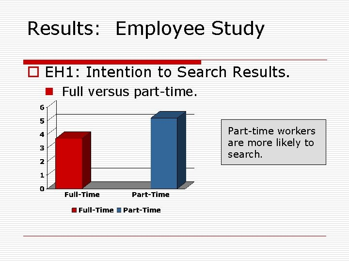 Results: Employee Study o EH 1: Intention to Search Results. n Full versus part-time.