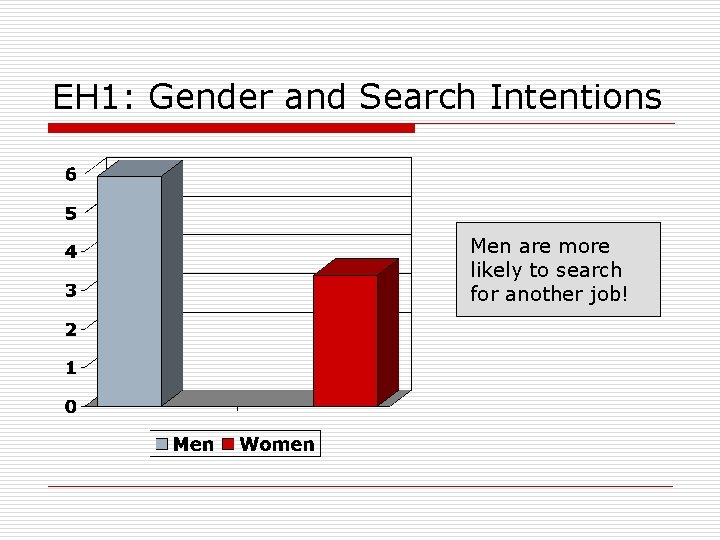 EH 1: Gender and Search Intentions Men are more likely to search for another