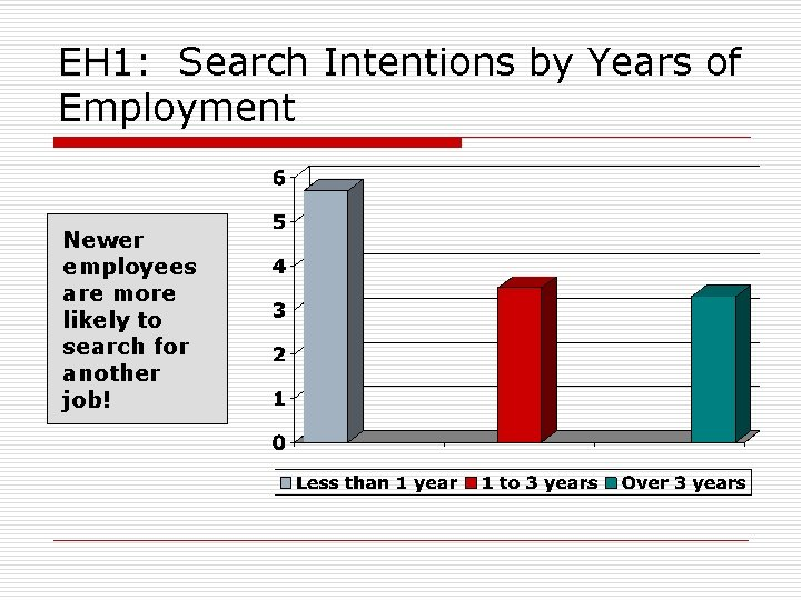 EH 1: Search Intentions by Years of Employment Newer employees are more likely to