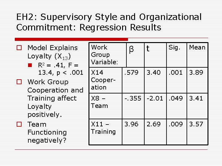 EH 2: Supervisory Style and Organizational Commitment: Regression Results o Model Explains Loyalty (X