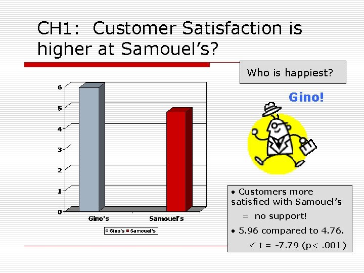 CH 1: Customer Satisfaction is higher at Samouel's? Who is happiest? Gino! • Customers