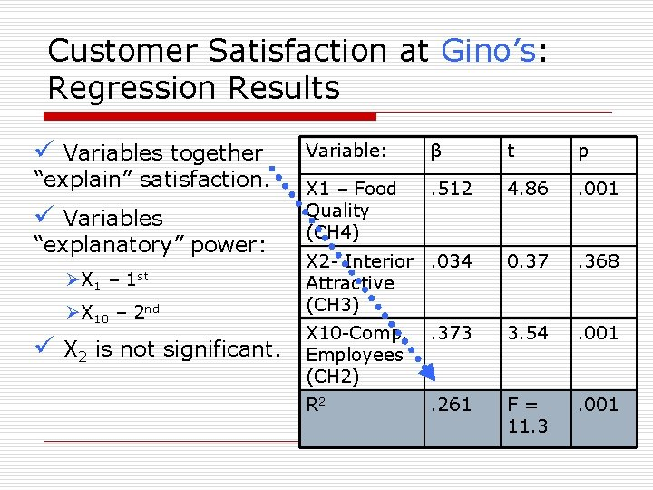 Customer Satisfaction at Gino's: Regression Results ü Variables together Variable: β t p .