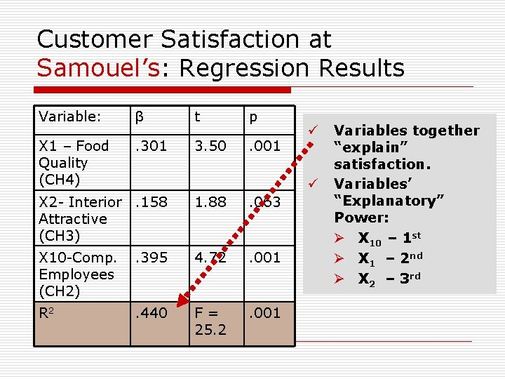 Customer Satisfaction at Samouel's: Regression Results Variable: β t p X 1 – Food
