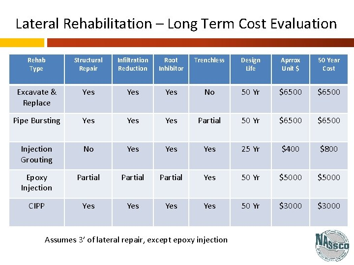 Lateral Rehabilitation – Long Term Cost Evaluation Rehab Type Structural Repair Infiltration Reduction Root