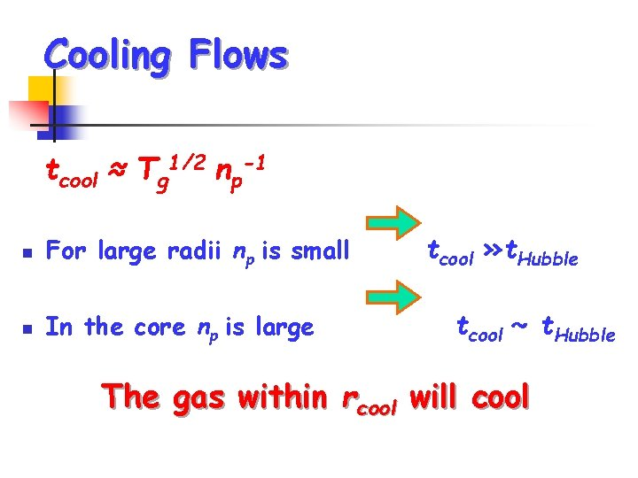 Cooling Flows tcool ≈ Tg 1/2 np-1 n For large radii np is small