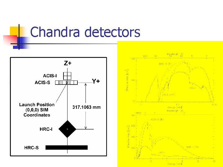 Chandra detectors