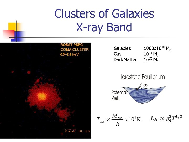 Clusters of Galaxies X-ray Band Galaxies Gas Dark. Matter 1000 x 1010 Mo 1014