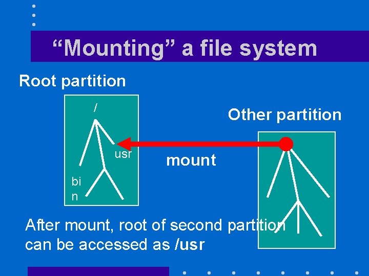 """""""Mounting"""" a file system Root partition / Other partition usr mount bi n After"""