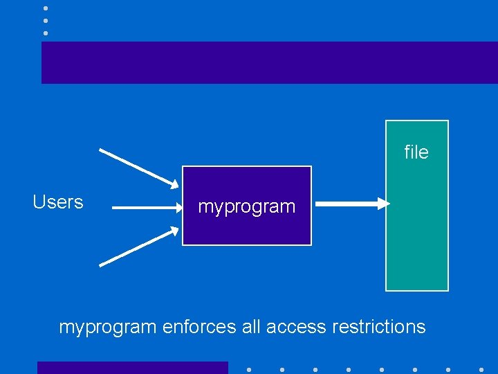 file Users myprogram enforces all access restrictions