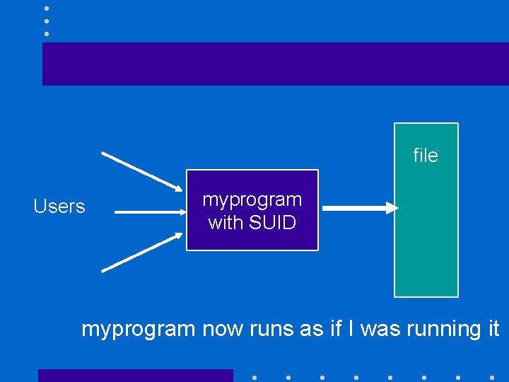 file Users myprogram with SUID myprogram now runs as if I was running it