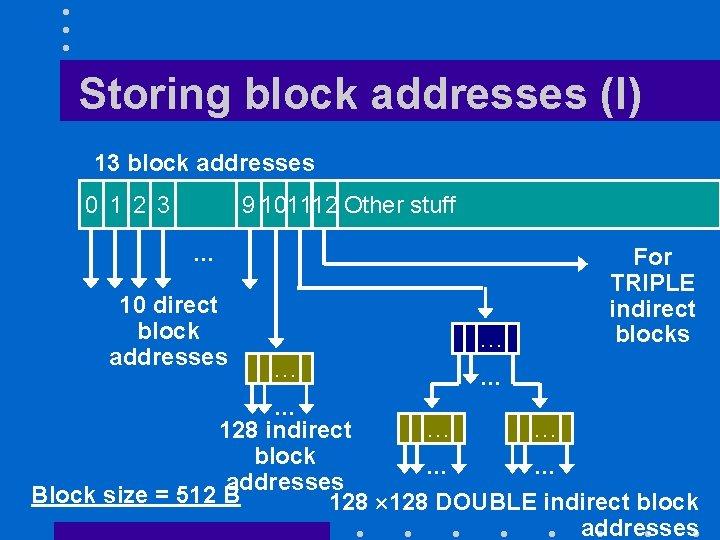 Storing block addresses (I) 13 block addresses 0 1 2 3 9 101112 Other