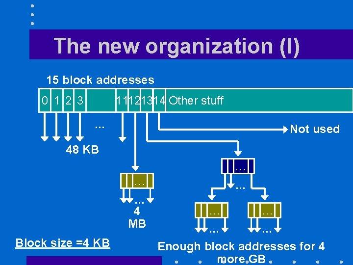 The new organization (I) 15 block addresses 0 1 2 3 11121314 Other stuff