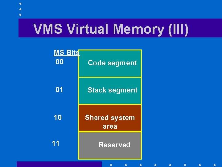 VMS Virtual Memory (III) MS Bits 00 Code segment 01 Stack segment 10 11
